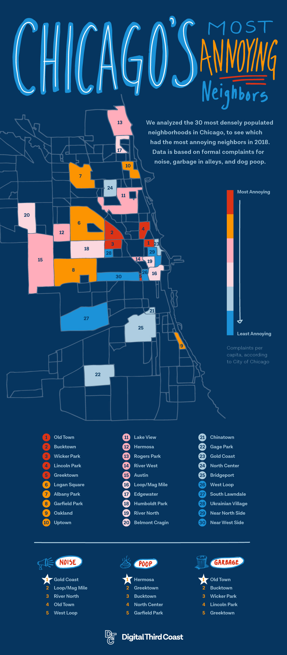 New data on most annoying Chicago neighbors of 2018