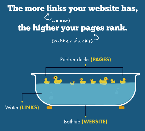 How off-page SEO helps your site rank