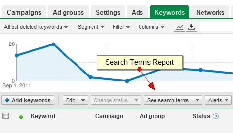 "Check out the ""Search Terms"" Report in AdWords, and get some insight into which real user queries are worthwhile, and which ones are not."