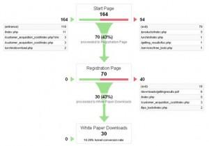 Google Analytics Goal Funnels