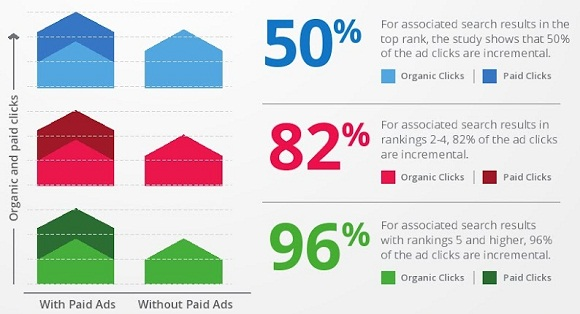 How paid ads help improve your SEO