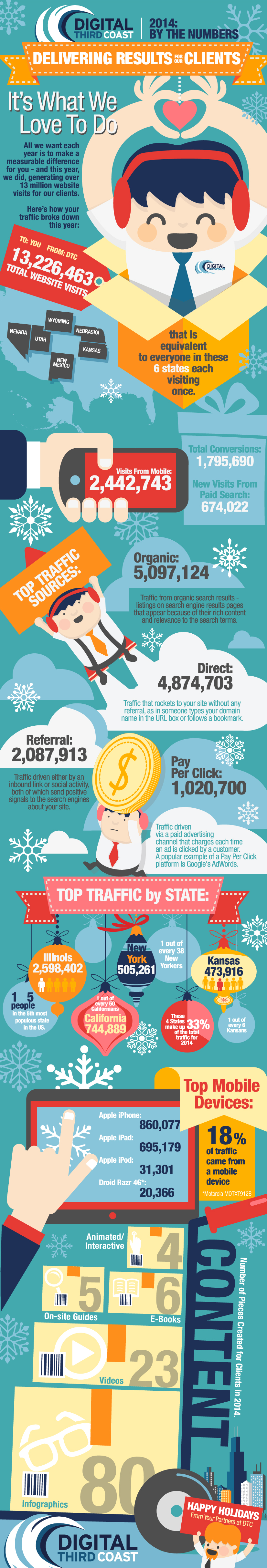 DTC  by the numbers 2014 holiday infographic
