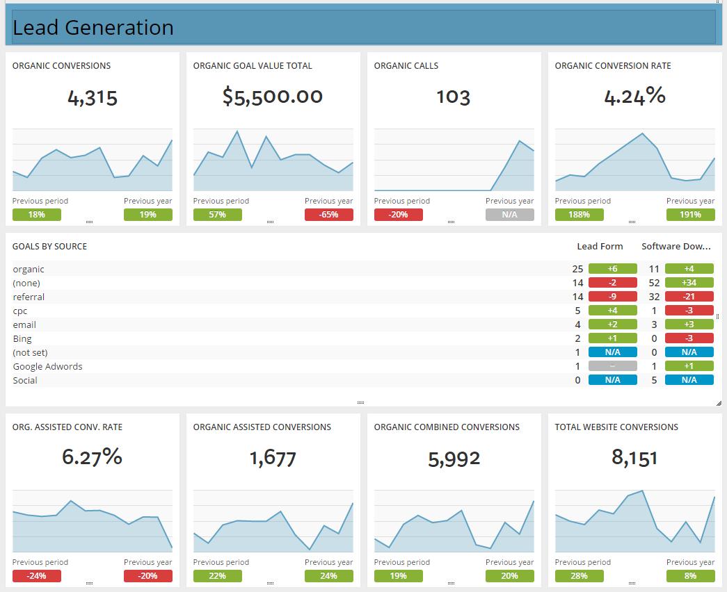 Lead generation dashboard