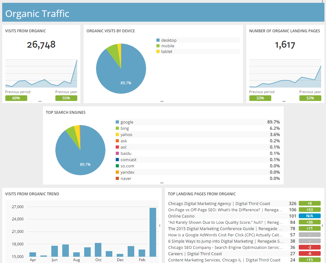 Organic traffic dashboard