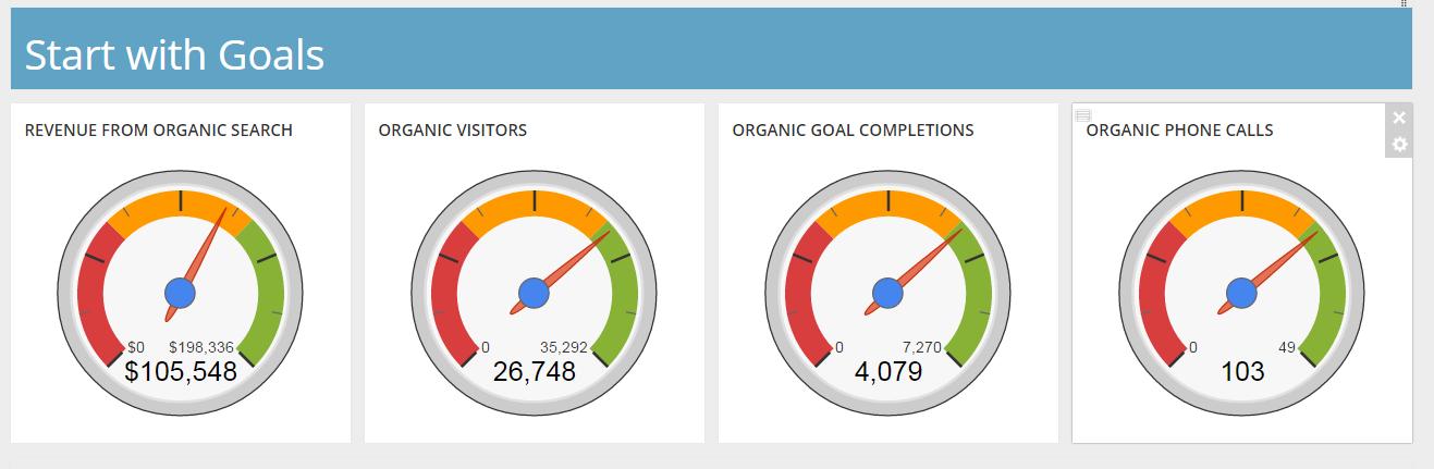 Custom goals dashboard
