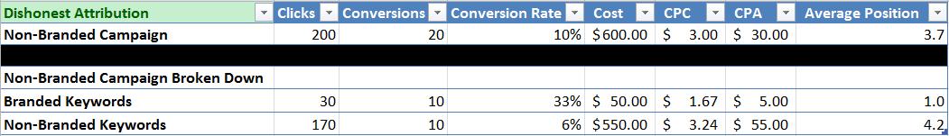Non branded campaign results