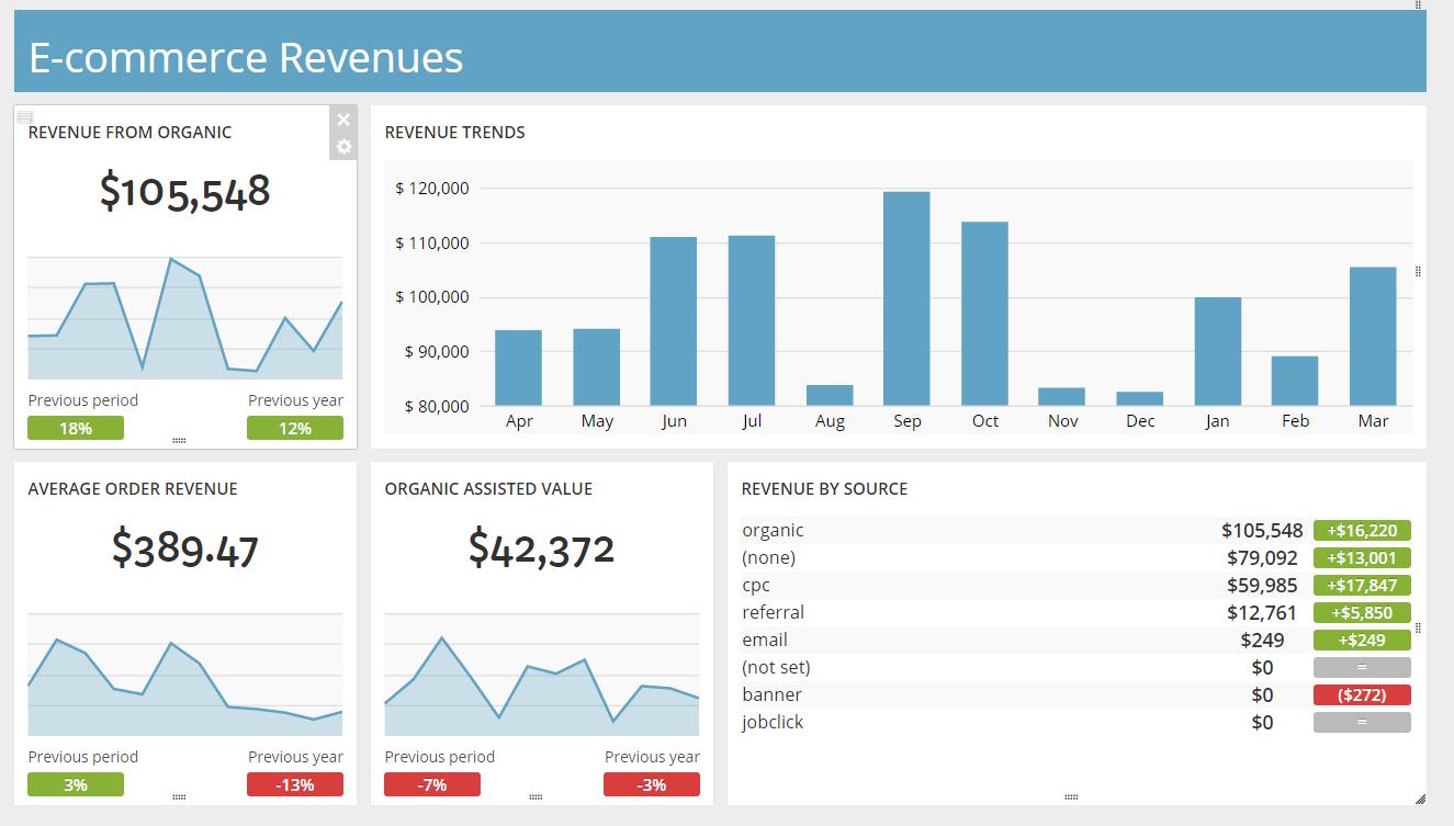 e-commerce revenue dashboards