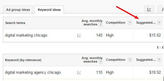 Using the Keyword Planner to gauge how competitive a keyword is