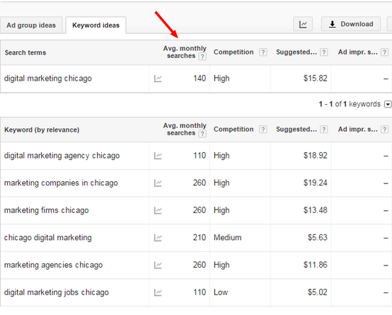 How to find the volume of keyword