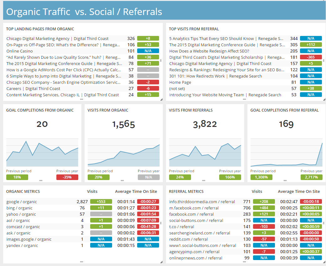 organic traffic versus social referrals