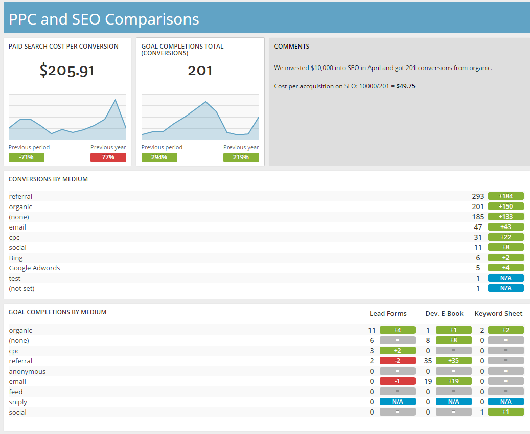 PPC and SEO comparison