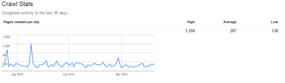 Google crawl stats from webmaster tools