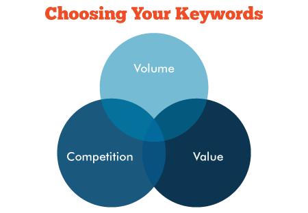 Venn Diagram to choose keywords
