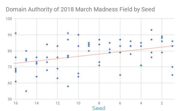 Chart showing the relationship between seed and domain authority of 2018 tournament participants