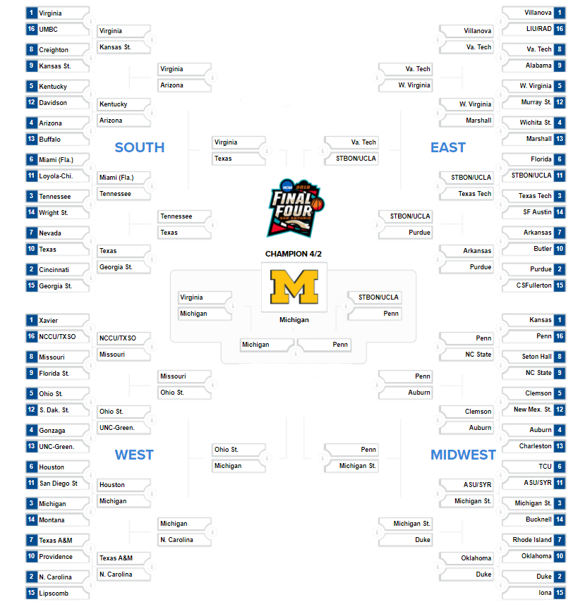 Full bracket showing results based solely on domain authority