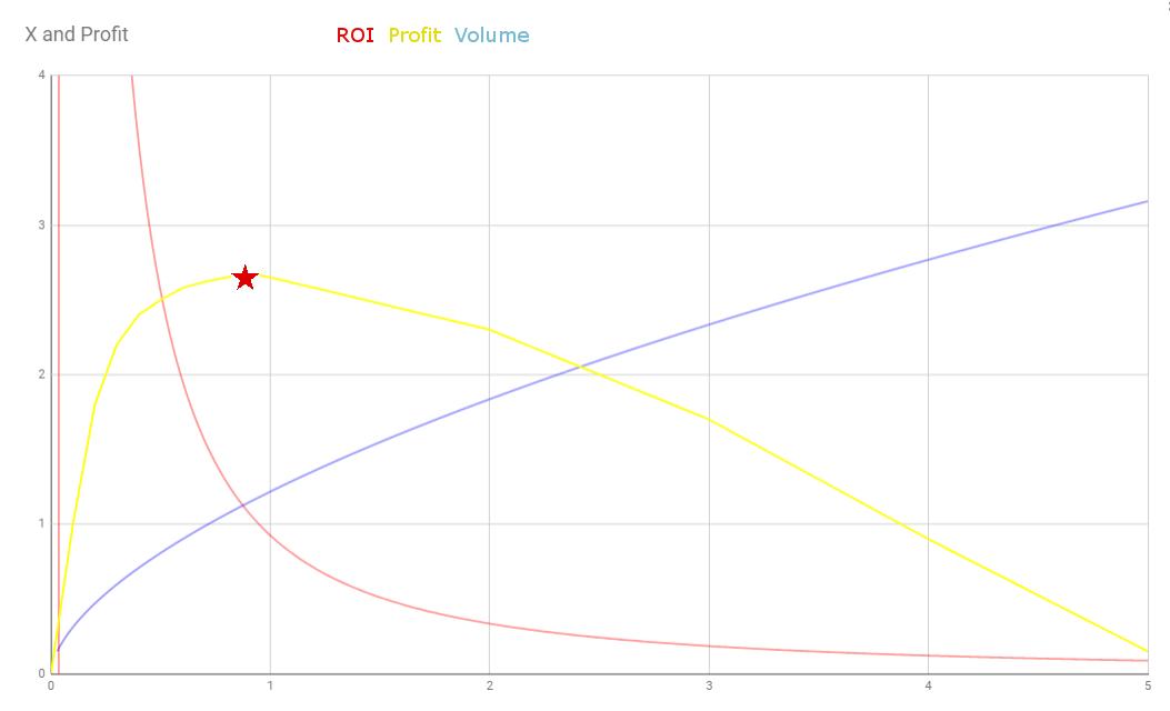 ROI profit model