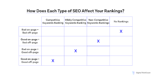 Chart of effectiveness of SEO