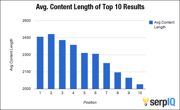 Average content length of top ten search engine results