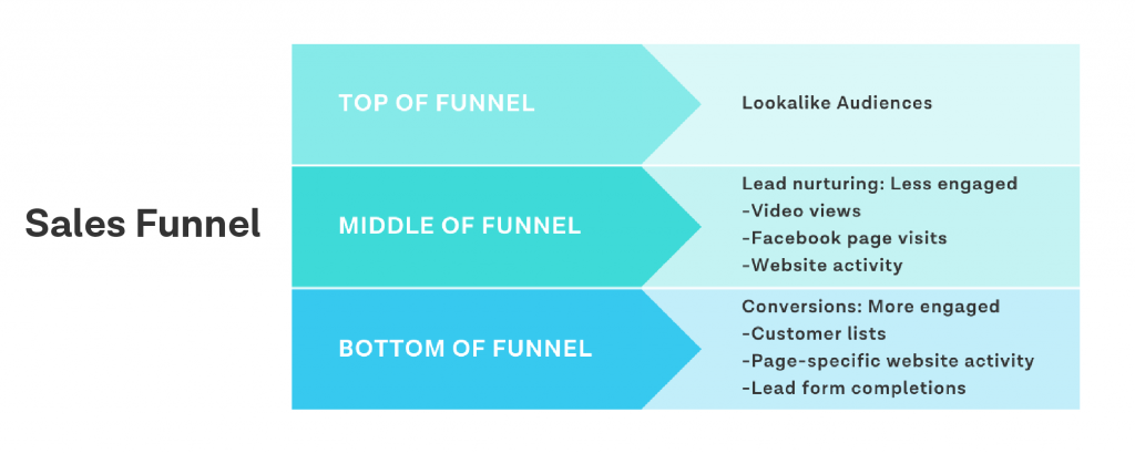 Facebook audience sales funnel