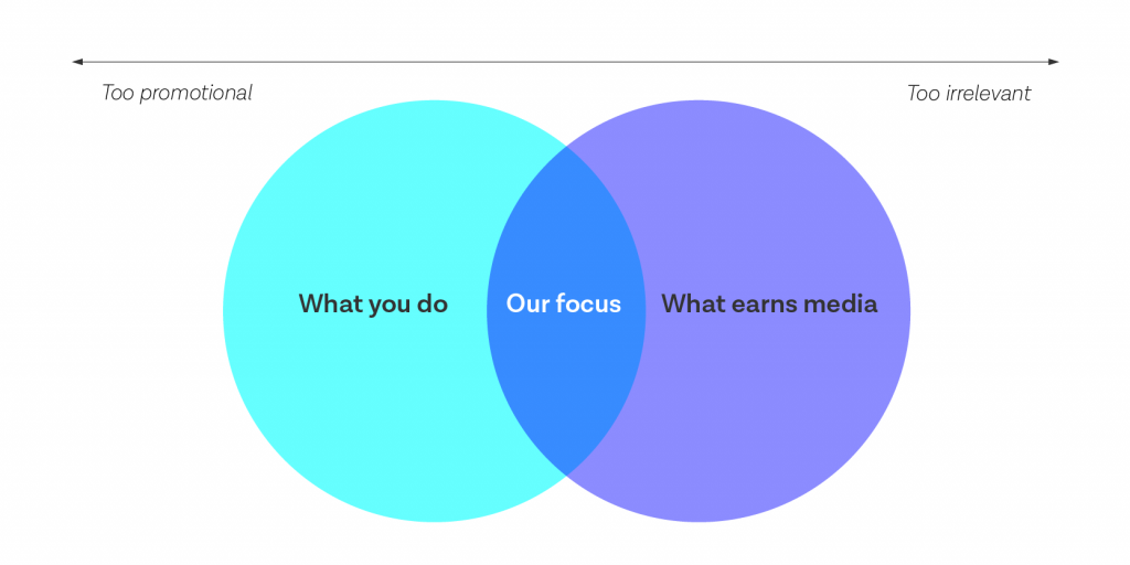 ven diagram illustrating relevancy of content