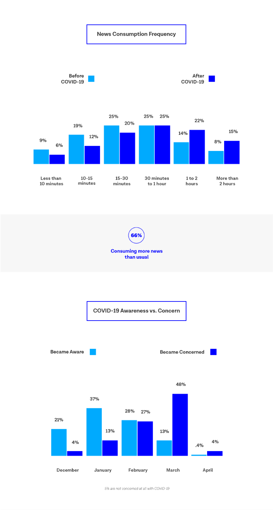 Statistics about news consumption during coronavirus