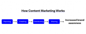 how to organize content marketing