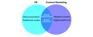 how are content marketing and PR similar?