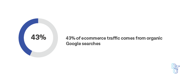 43% of ecommerce traffic comes from organic Google searches