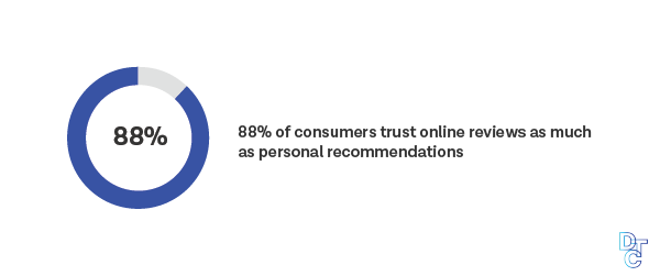 88% of consumers trust online revivews as much as personal recommendations