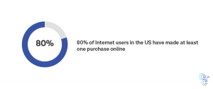 80% of internet users have made an online purchase