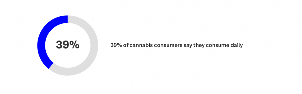 39% of cannabis consumers say they consume daily