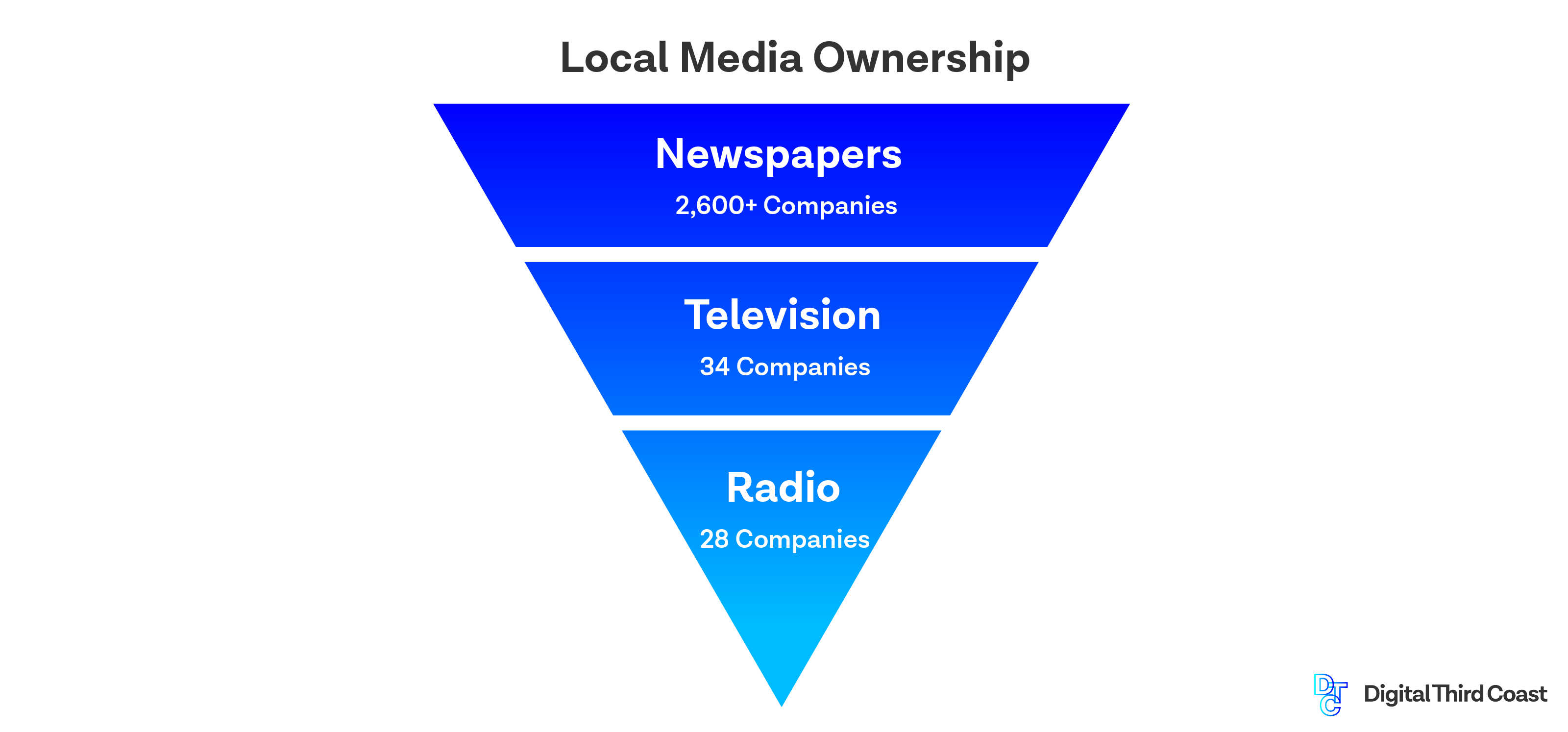 Pyramid illustrating local media ownership