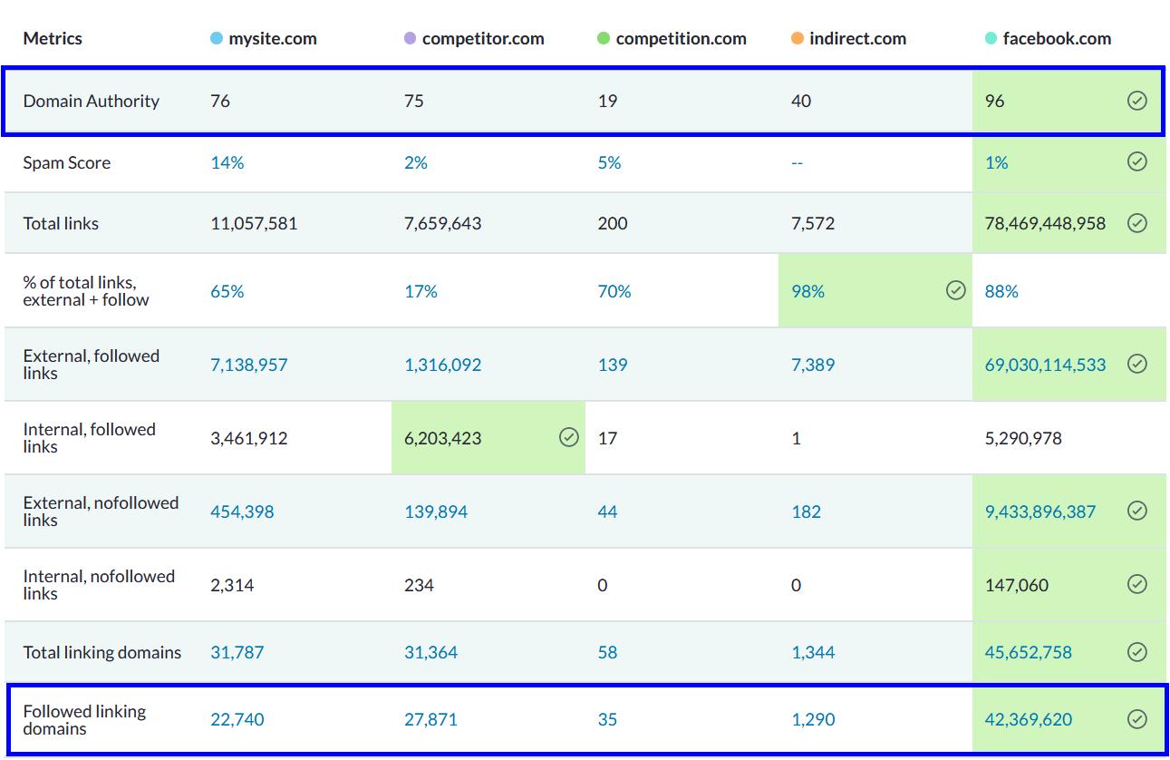 Compare Domain Authority (DA) in MOZ