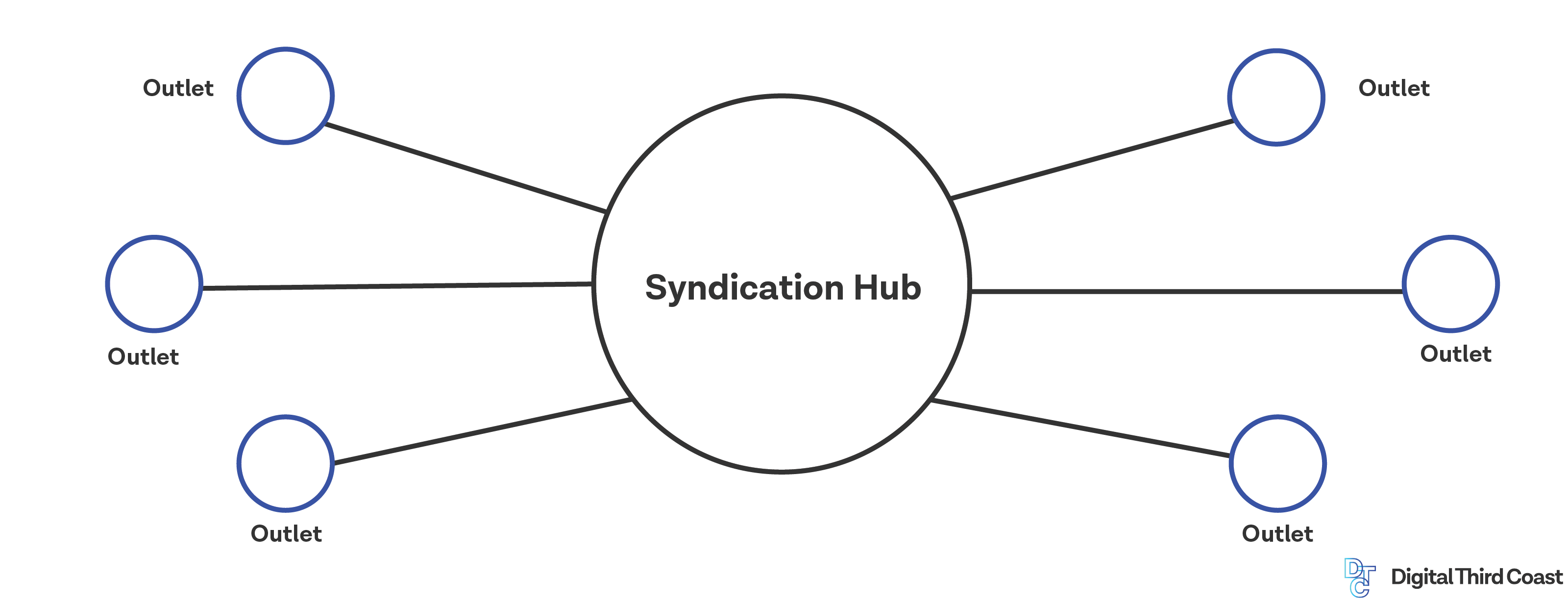 Syndication: Hub and spoke model