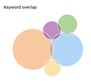 Keyword overlap tool in SEM Rush