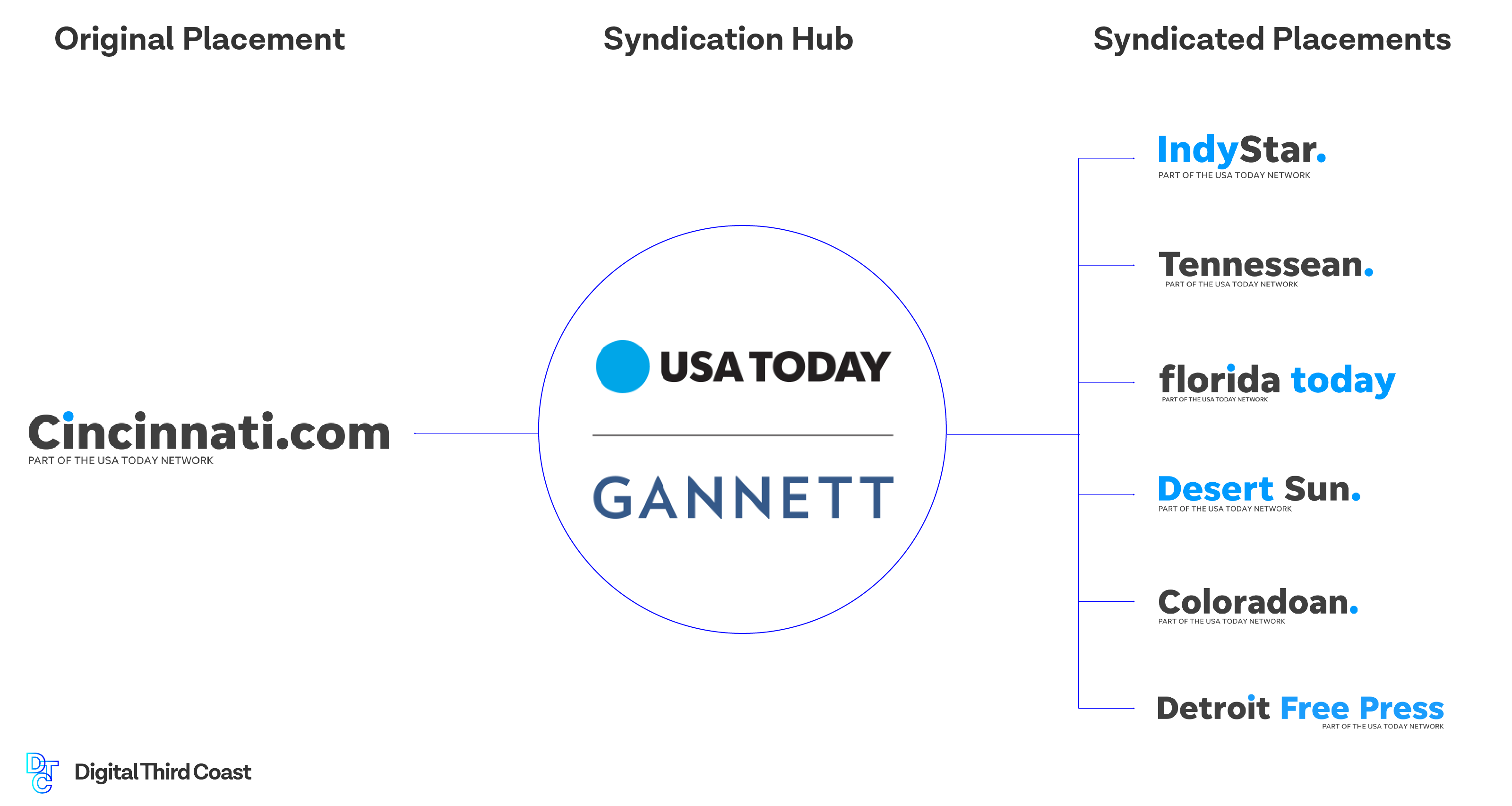 Chart visualizing how an article syndicates across the USA Today network.