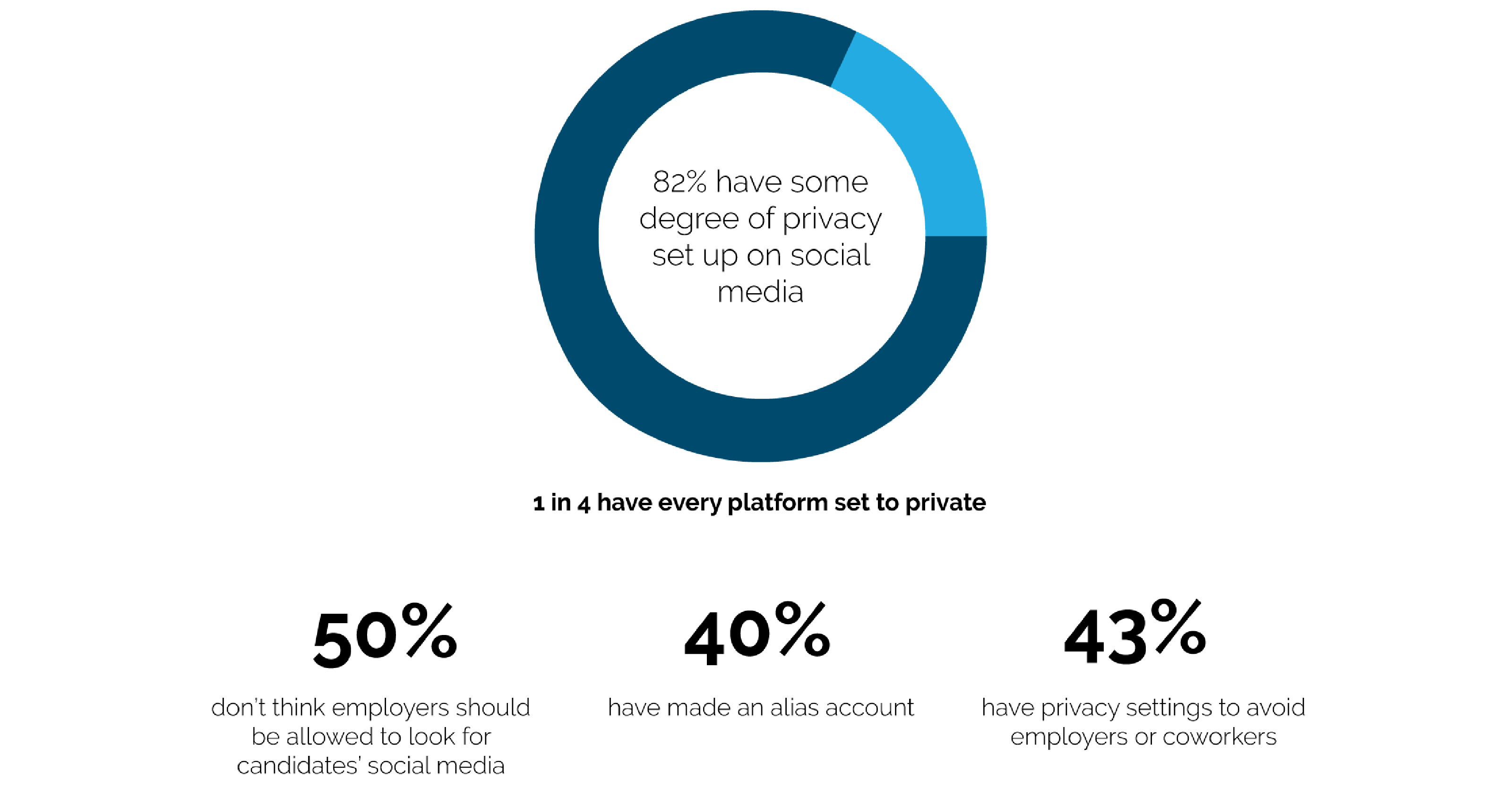infographic: 82% of job seekers have some degree of privacy set up on social media