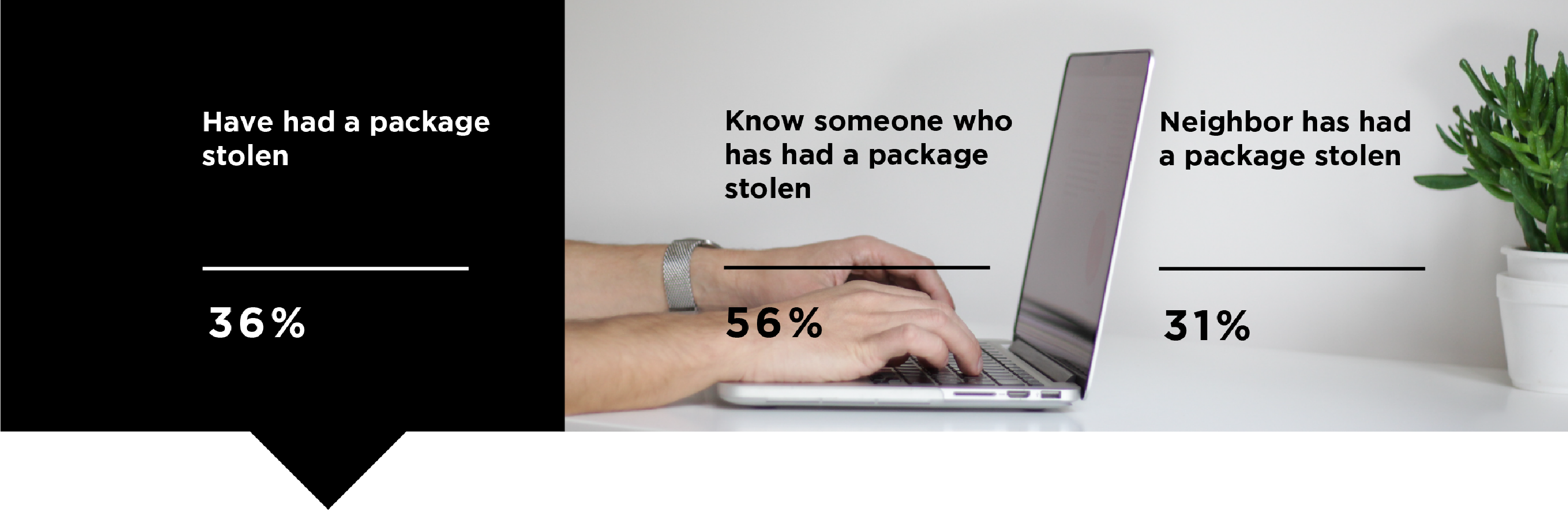 C+R research study on package theft