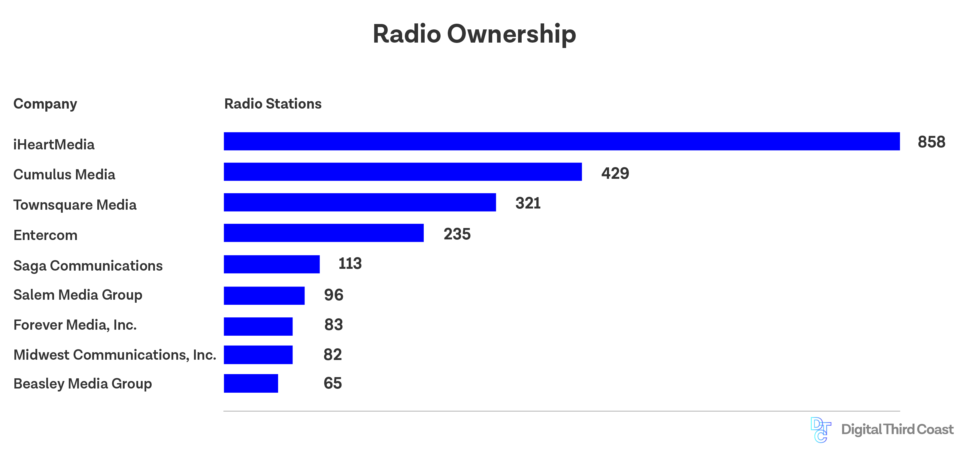 local radio station ownership, by size