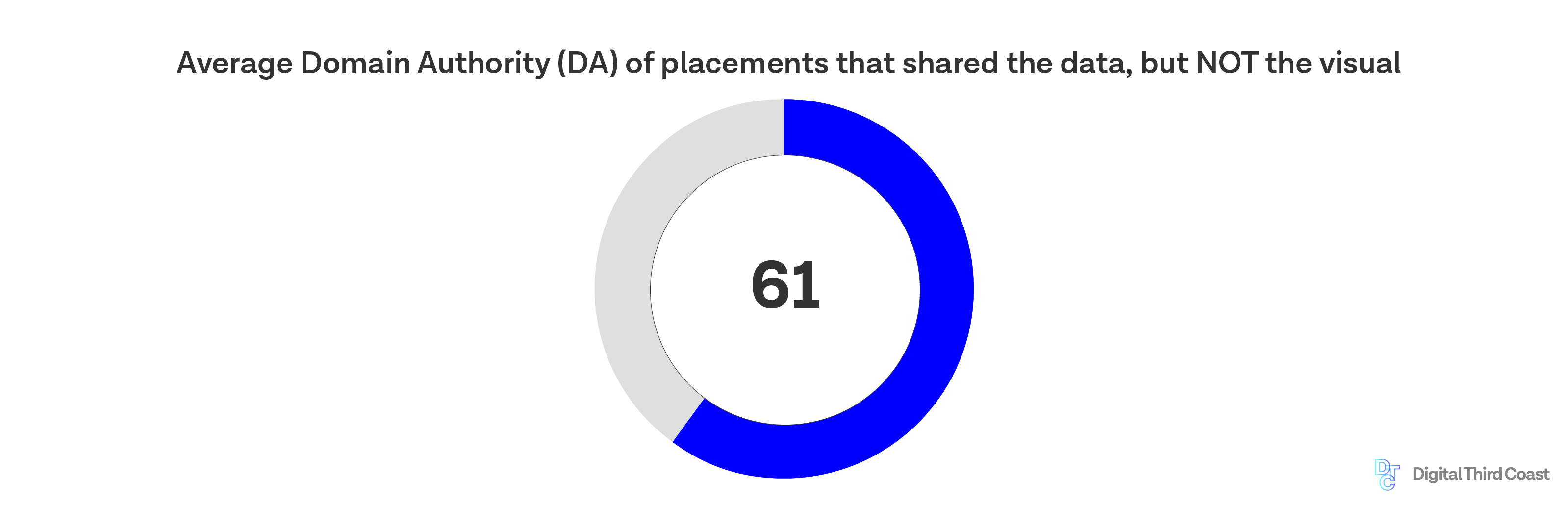 DA 61 is the average domain authority of digital publications that only share the data, not the graphic.