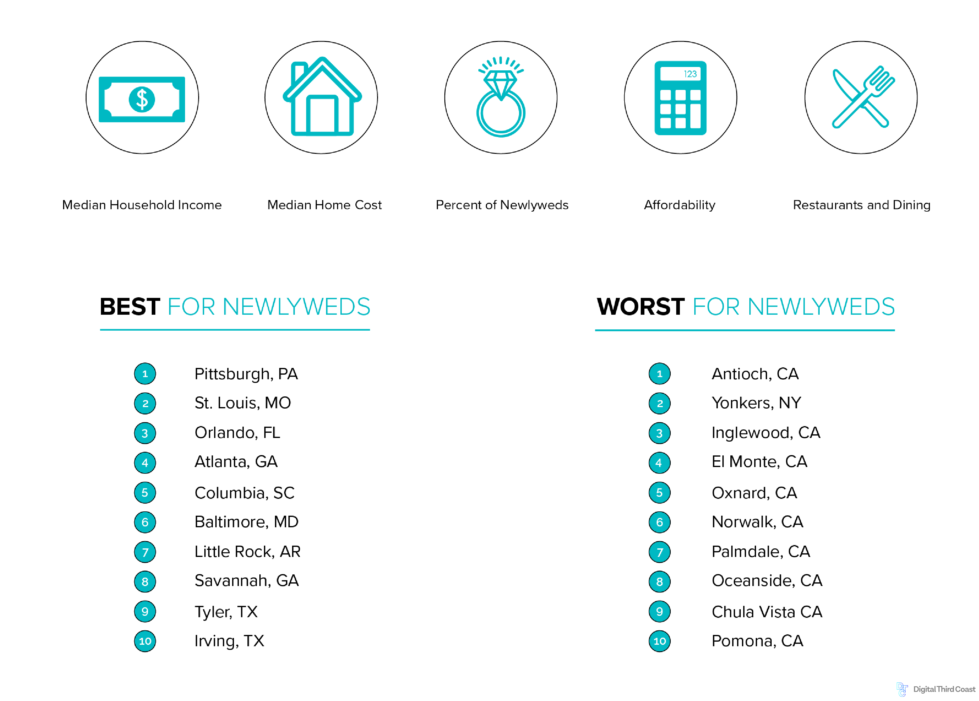 infographic: best cities for newlyweds based on median household income, median home cost, percent of newlyweds, affordability, restaurants and dining.