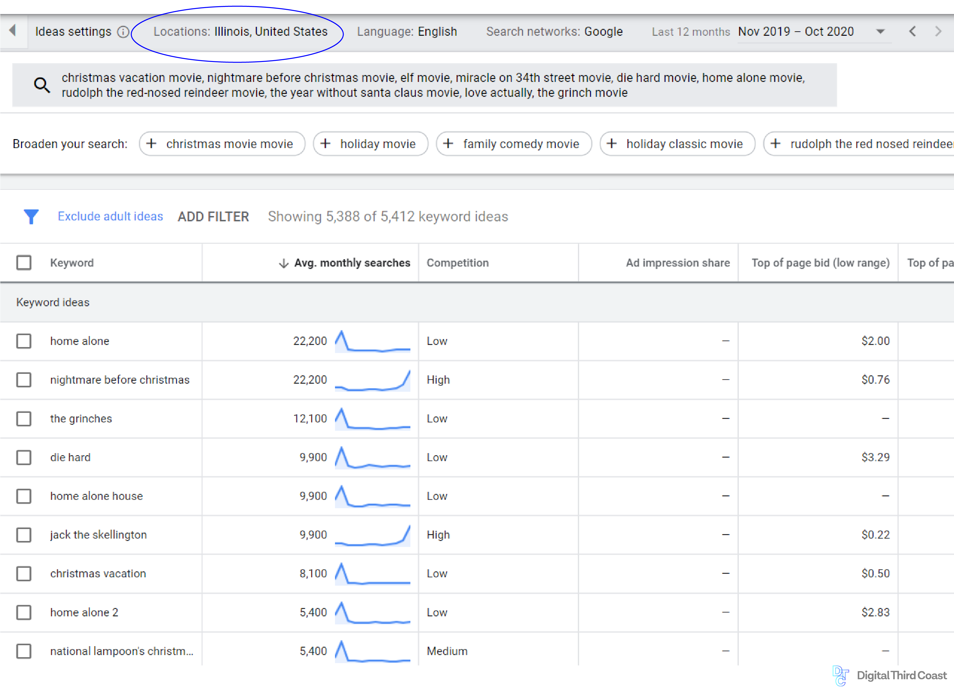 Screenshot of Google Trends interface for search volume examples of search terms.