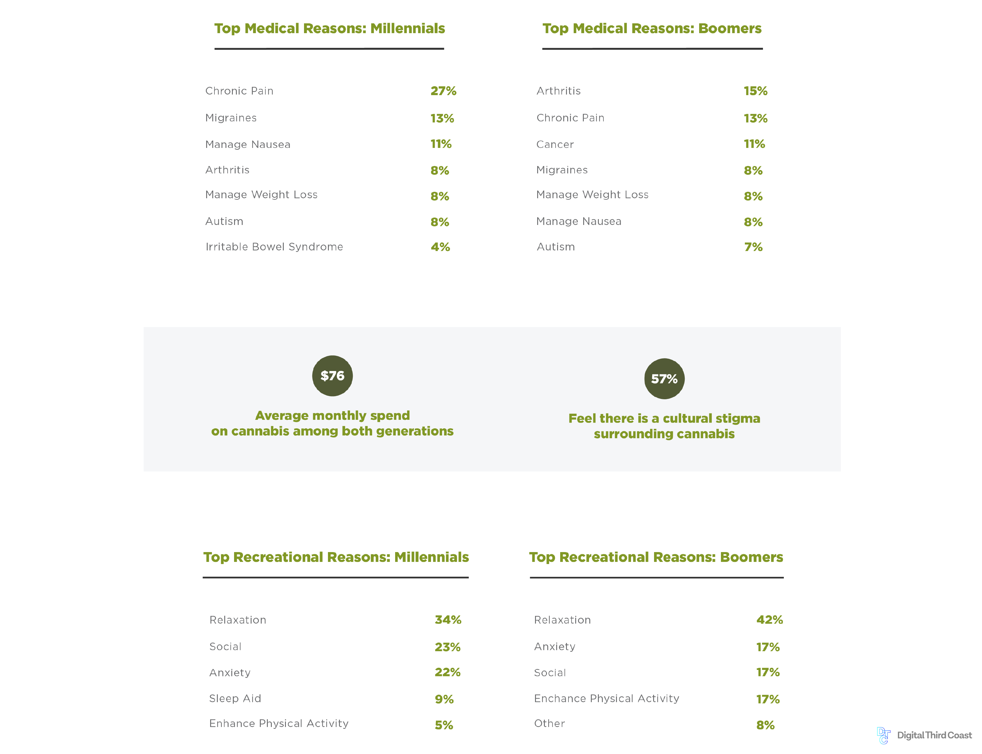 Using survey data to produce content marketing content. This particular examples shows the content campaign produced for a survey of millennial and Baby Boomer cannabis users.