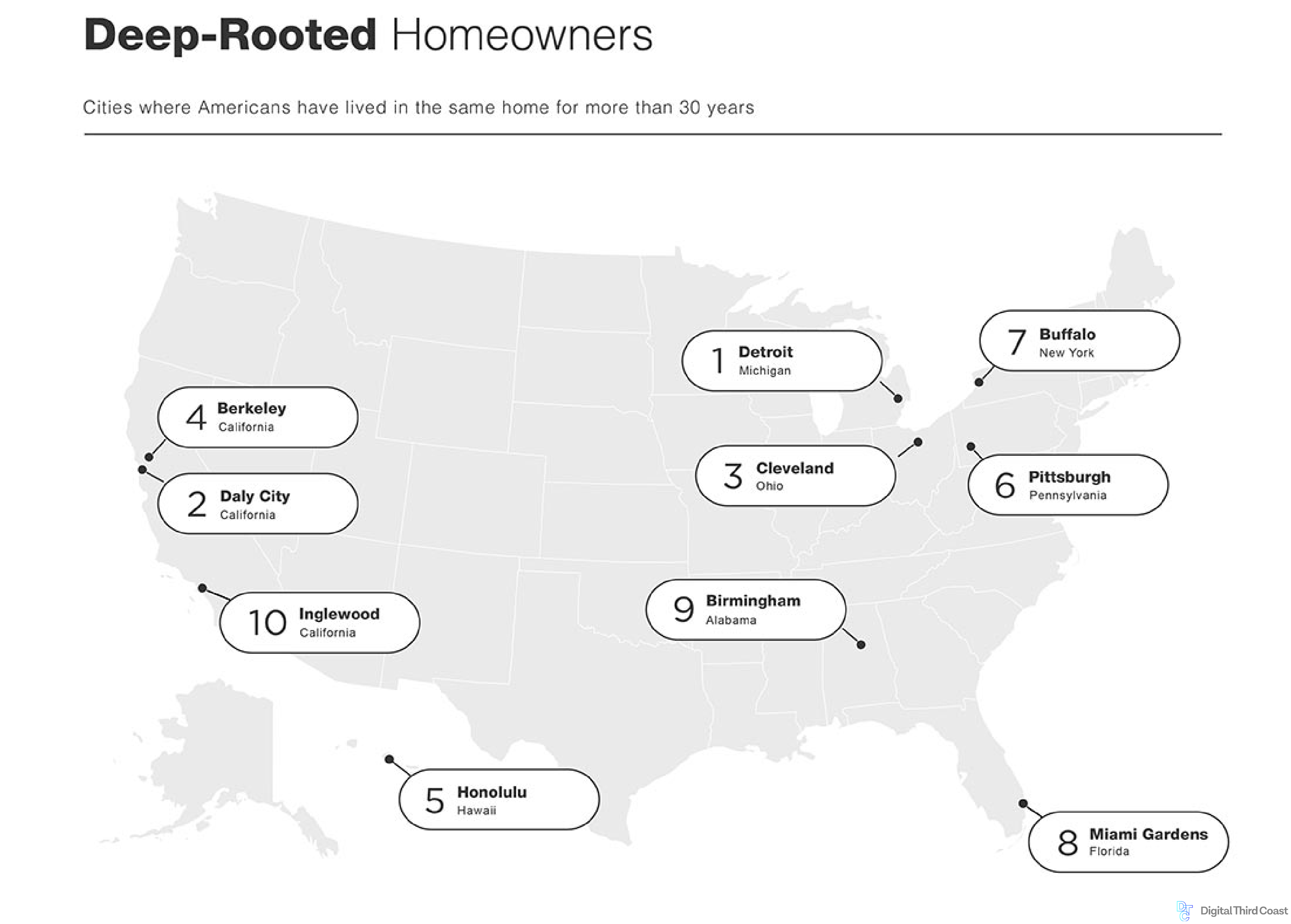 Map of the United States with the top 10 cities with the most deeply rooted homeowners: Detroit, Daly City, Cleveland, Berkeley, Honolulu, Pittsburgh, Buffalo, Birmingham.