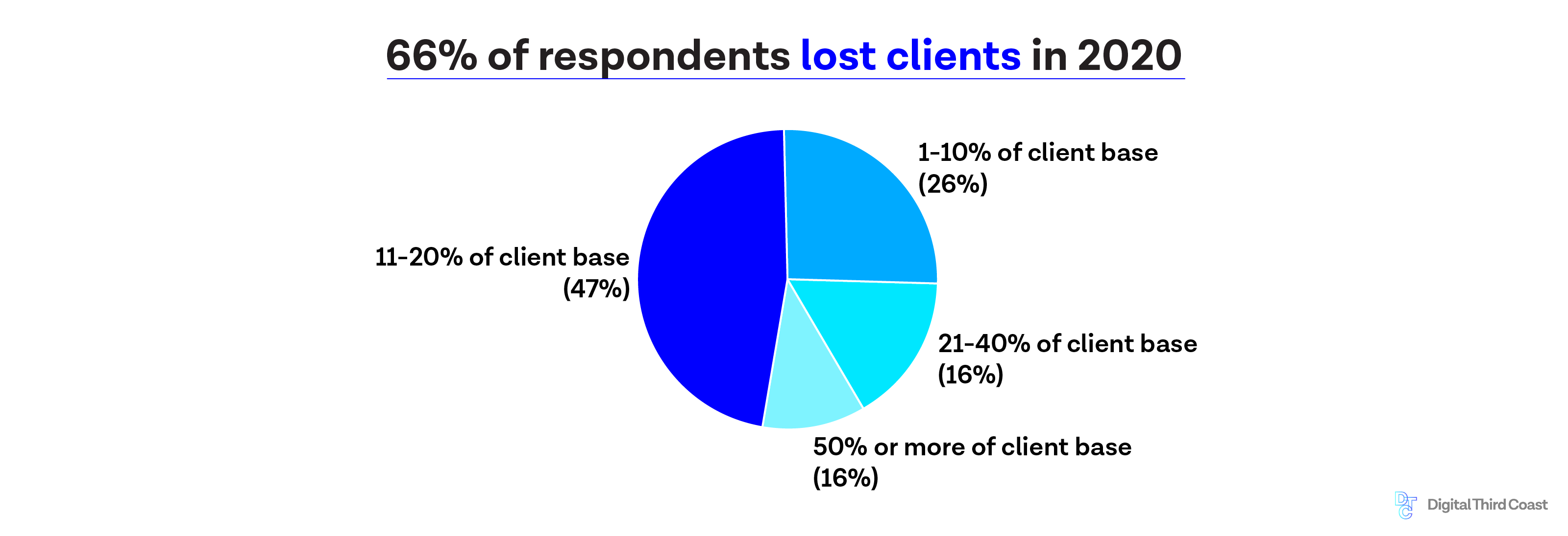 pie chart 66% of respondents lost clients in 2020