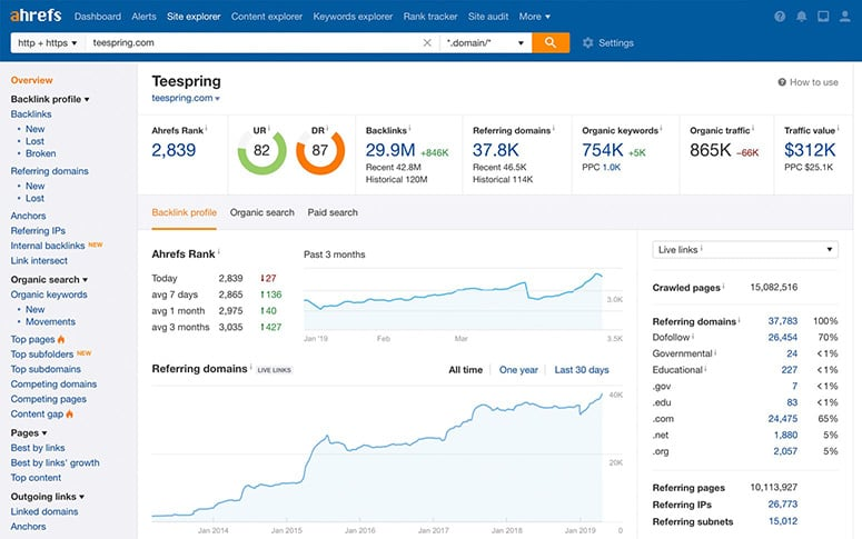 ahrefs reports display