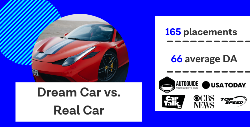 Dream car versus real car, a digital PR campaign that earned 165 placements with an average domain authority of 66.