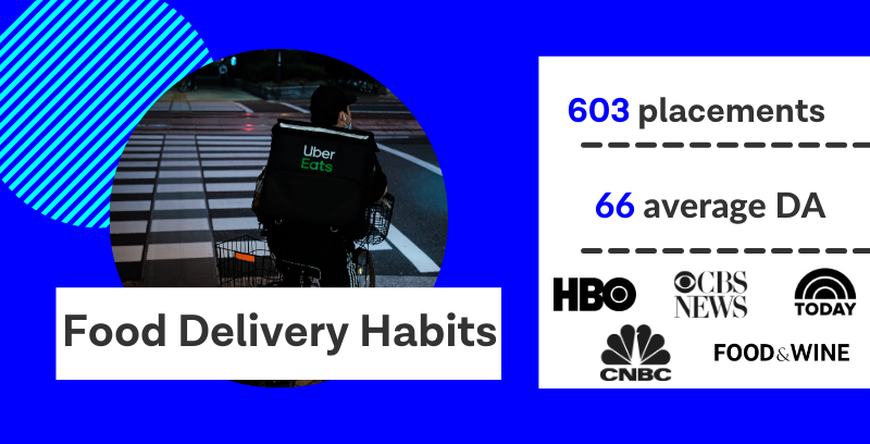 Food delivery habits, 603 media placements, average DA of websites sharing equals 66.