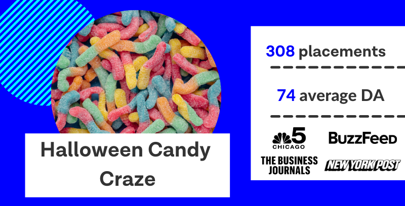 Halloween candy crazy earned 308 media placements with an average domain authority of 74.