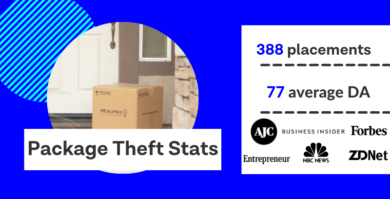 Package theft statistics, 388 media placements with an average domain authority of 77.
